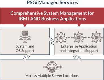 Managed Services graphic