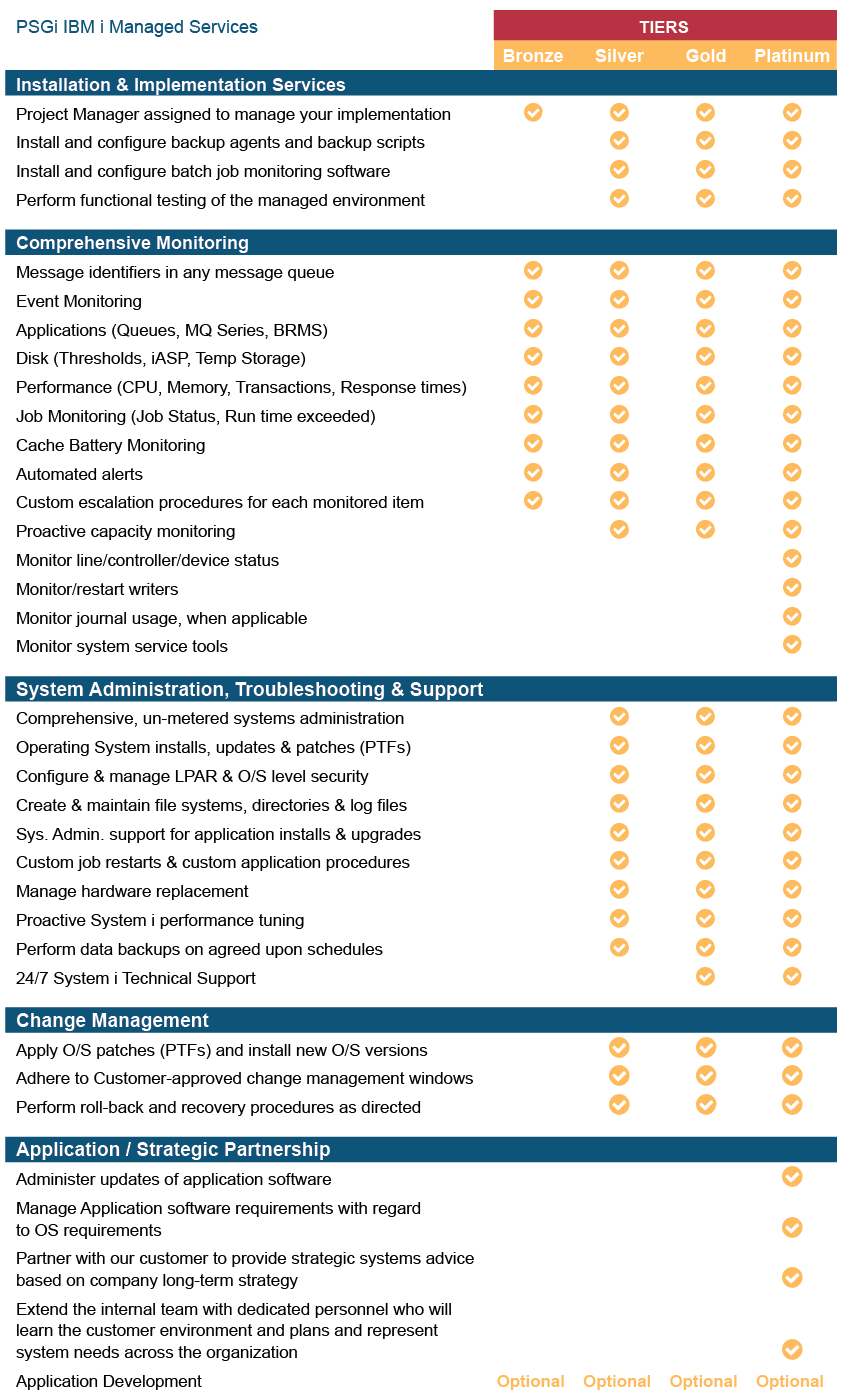 psgi-services-tiers-chart.png