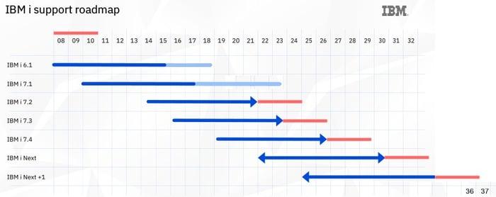 IBM i Support Roadmap