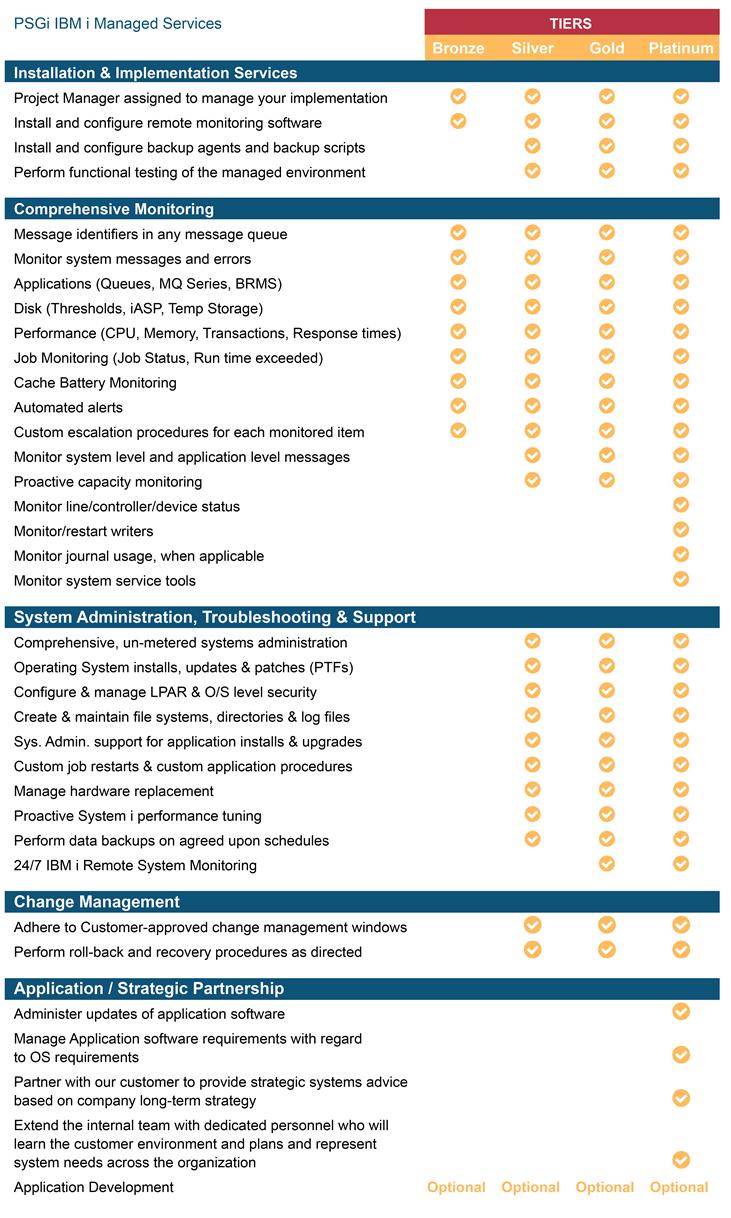 psgi-service-tiers-chart